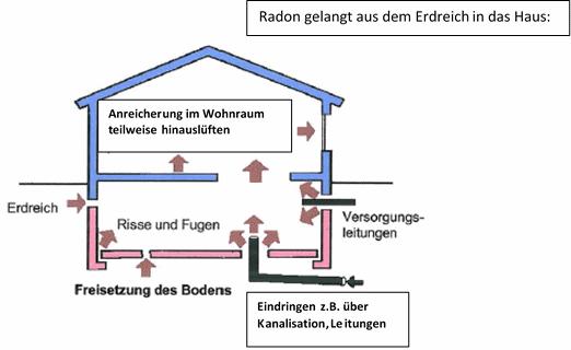 Radon - Gas messen