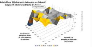 Grundstücksanalyse