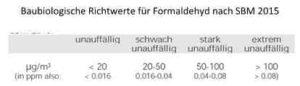Tabelle Richtwerte Formaldehyd
