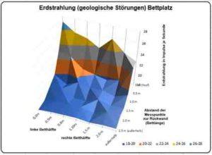 Graphik Wasseradern