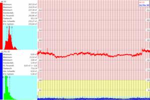 graphik elektromsog - messung